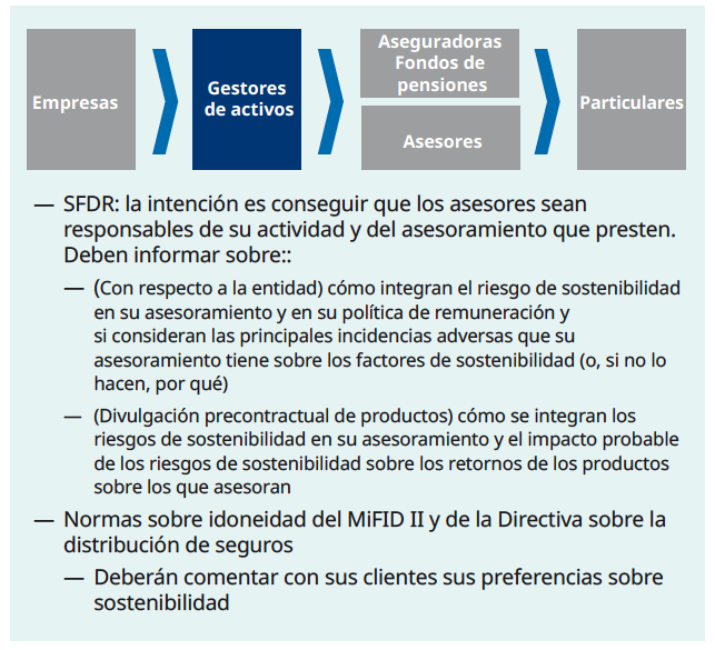SFDR - MiFID II