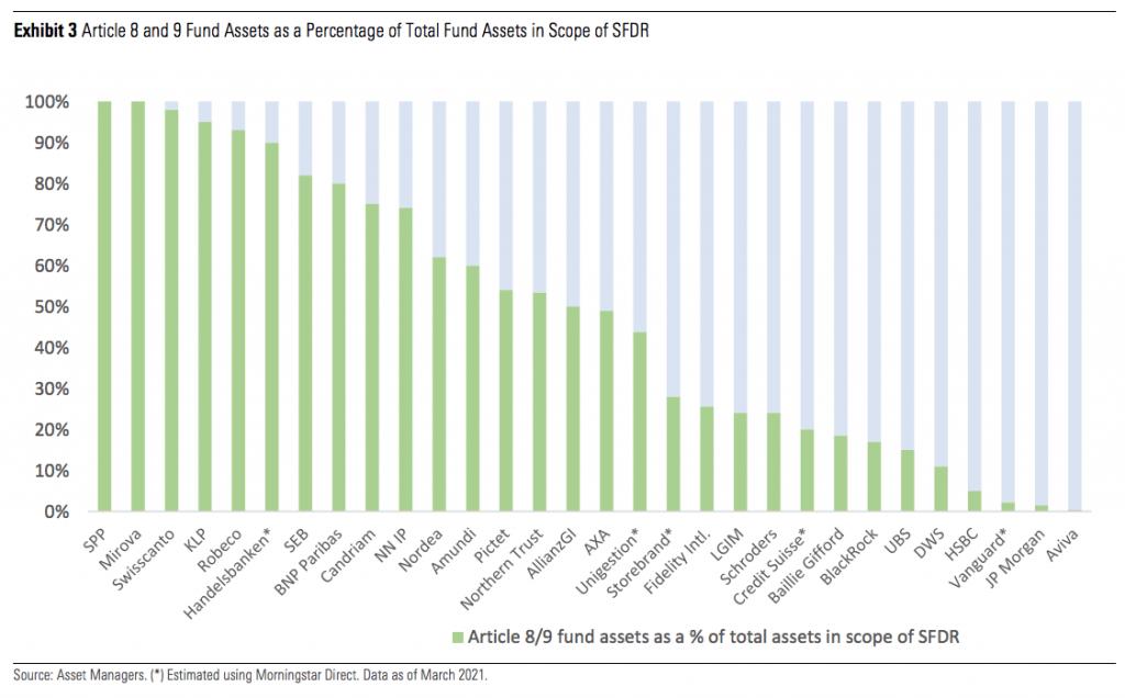 cuanto dinero hay en fondos ESG en Europa